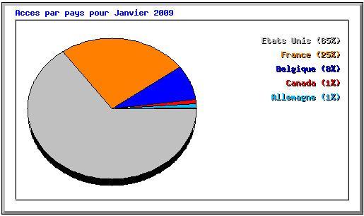 Camembert de statistiques par pays